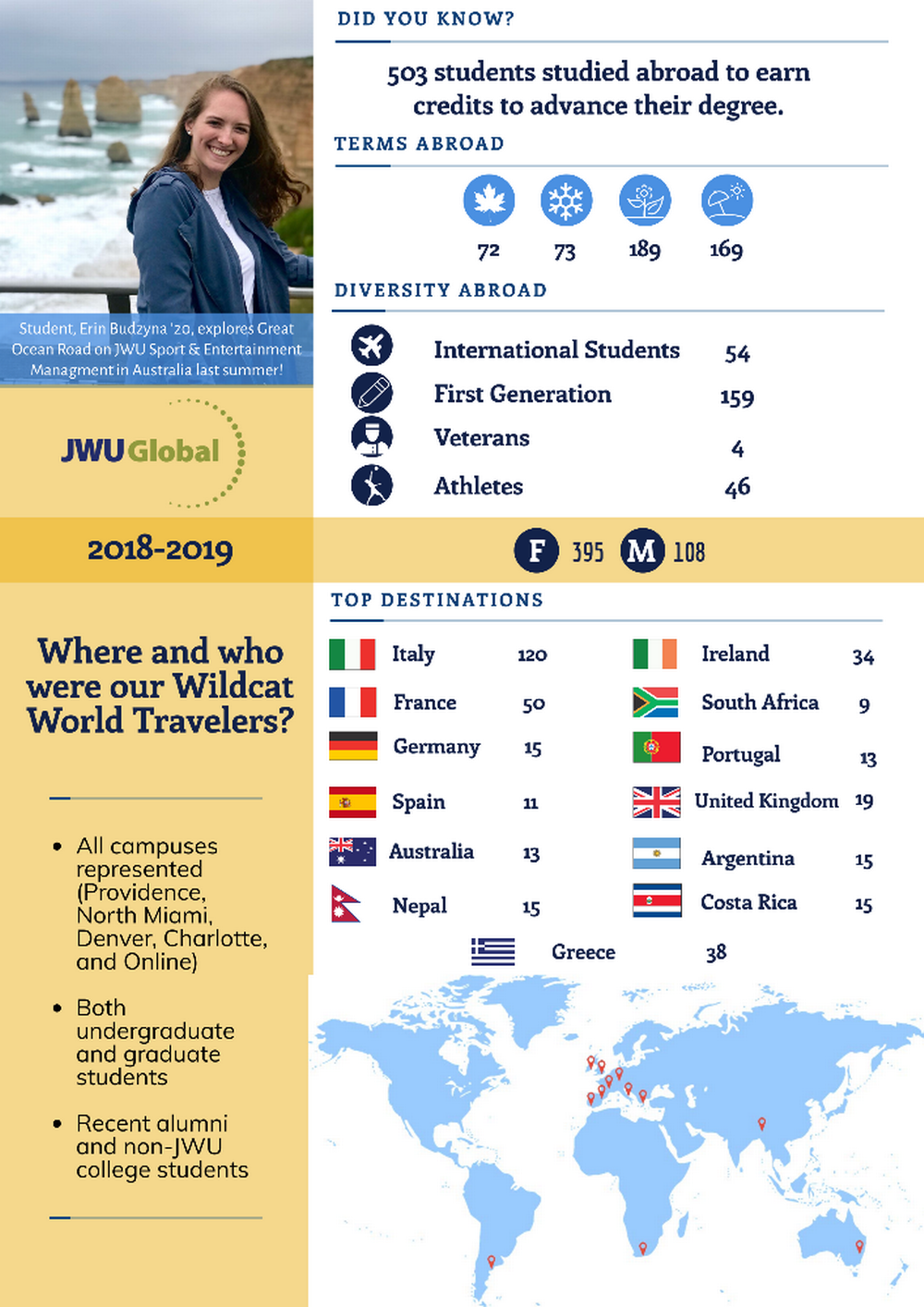 Wildcat World Travelers 18-19